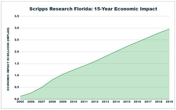 Economic Impact Chart